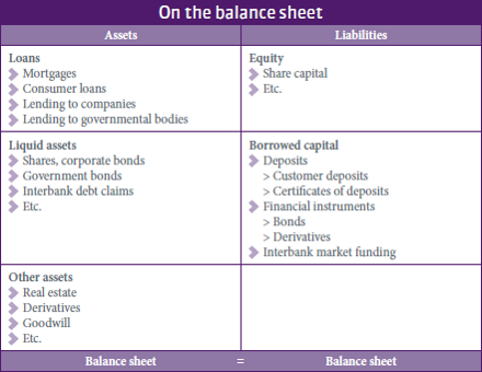 how to make balance sheets
